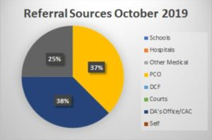Referral Sources October 2019