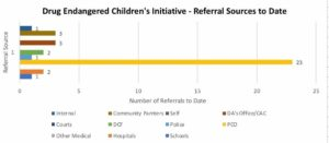 referral sources July 2020